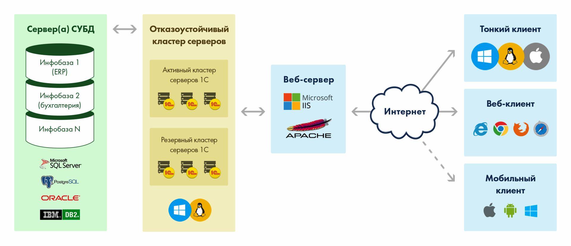 Обслуживание клиент-сервера 1с обновление конфигурации на сервере 1с