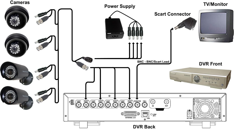 Домофоны с видеонаблюдением для квартиры установка