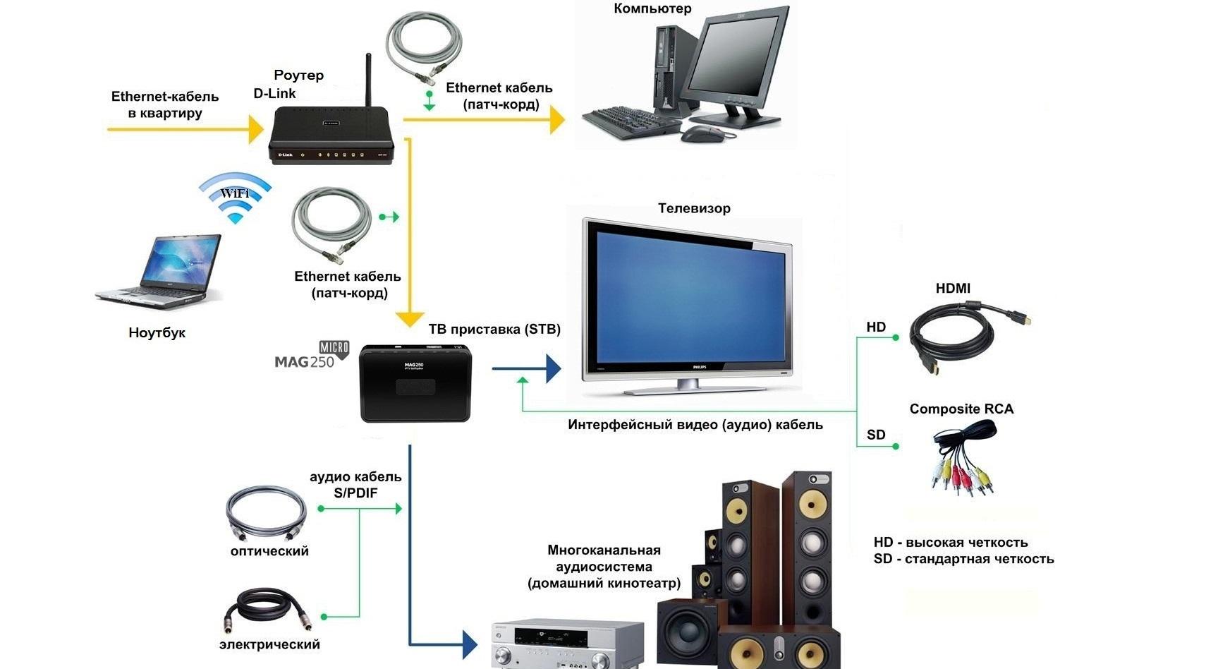 Схема подключения компьютера с телевизором